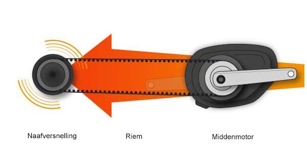naafversnelling-riem-middenmotor